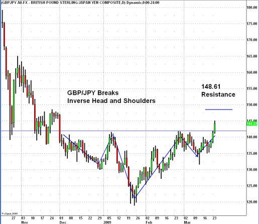 head and shoulders inverse relationship