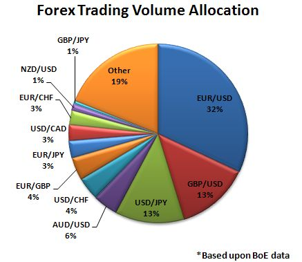 What is volume in forex trading