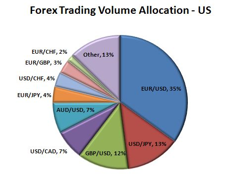 Largest forex brokers in the world by volume