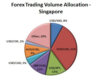 Forex broker comparison singapore