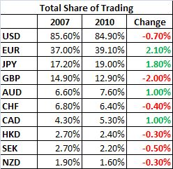 6 major forex currency pairs volume