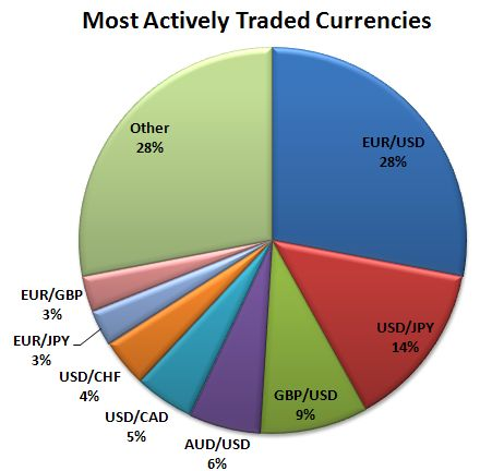 Forex currency pairs volume