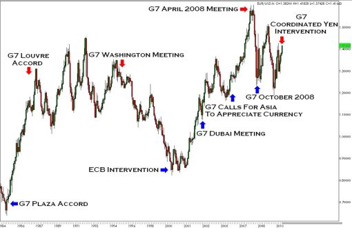 G7 forex trading