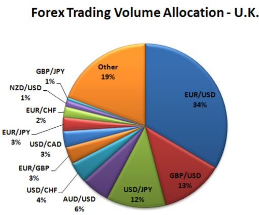 Average daily trading volume forex