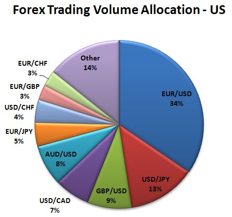 Foreign exchange data