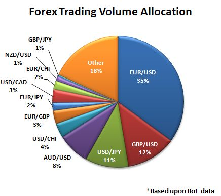 Forex volume by country